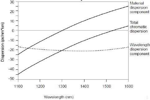 Teknologi DWDM(Dense Wavelength Division Multiplexing) (2/4)