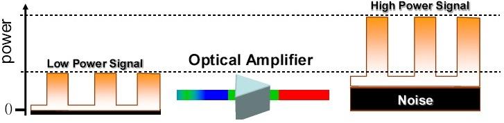 Teknologi DWDM(Dense Wavelength Division Multiplexing) (4/4)