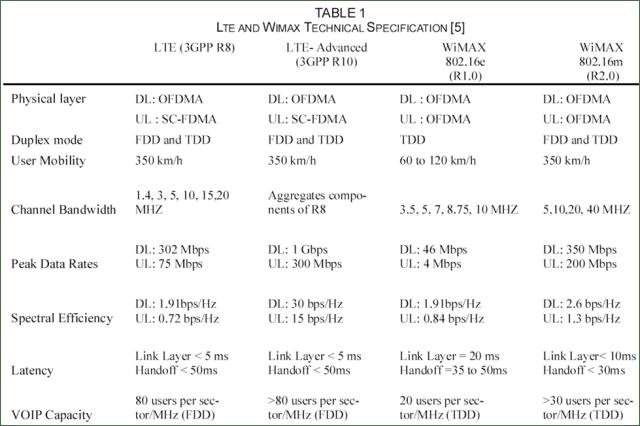 LTE VS WiMax