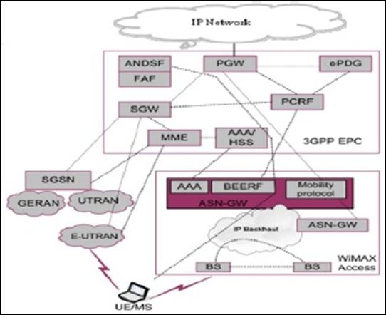WiMAX-LTE Integrating Architecture